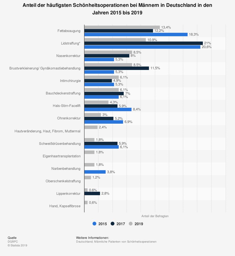 Statistik: Anteil der häufigsten Schönheitsoperationen bei Männern in Deutschland in den Jahren 2011 bis 2014   Statista